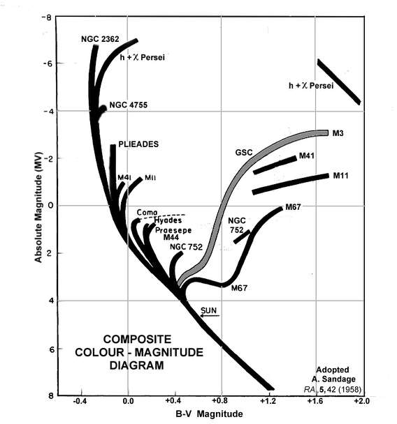 Open star clusters 8 sandage colour magnitude diagram ccuart Gallery