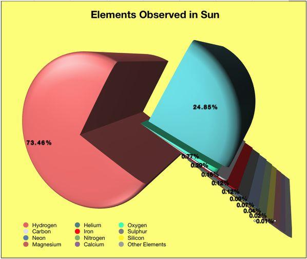 The SUN : Part 1